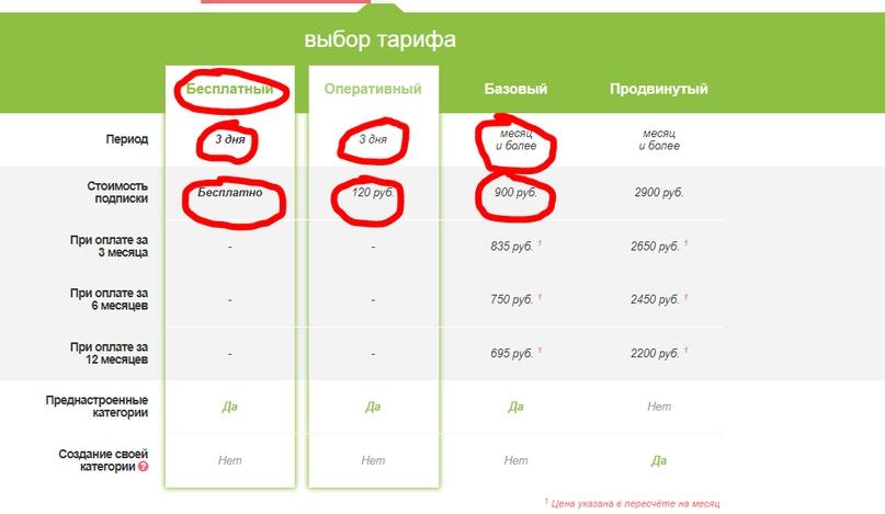 50 клиентов за 30 рублей в день. Бюджетный маркетинг ВК, изображение №21