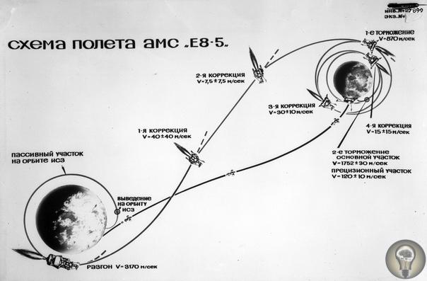 Советская Луна До сих пор на Луне побывали только американские астронавты, но не только американская техника. В «лунной гонке» и СССР оказывался впереди. Догнать и перегнать Америку на Луне