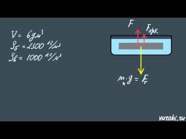физика СИЛА Архимеда 7 класс Перышкин