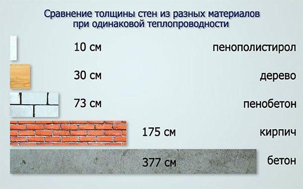 Толщина пеноплекса для утепления, изображение №1