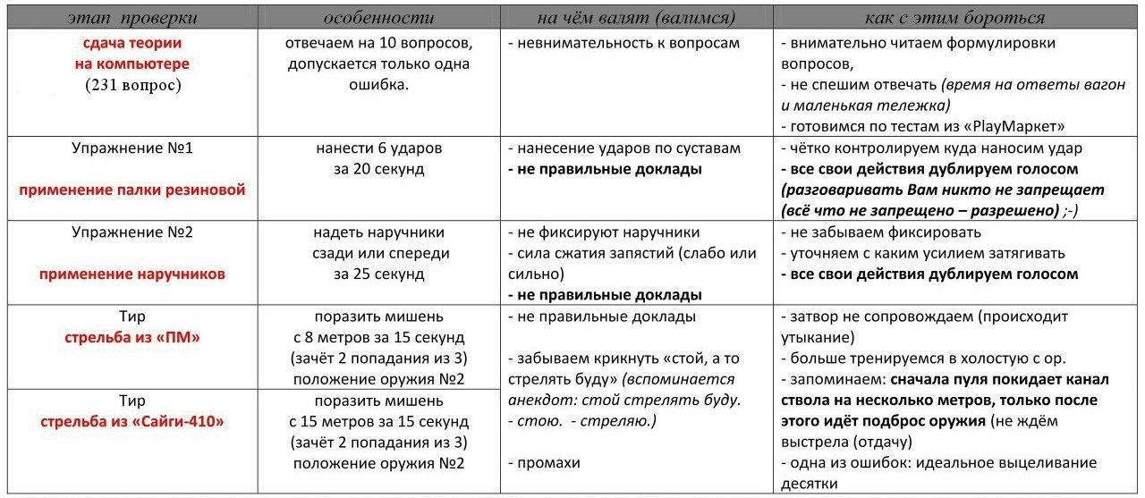 вопросы на периодическую проверку 6 разряда