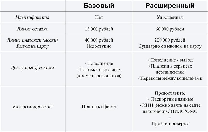 Vk Sms Code