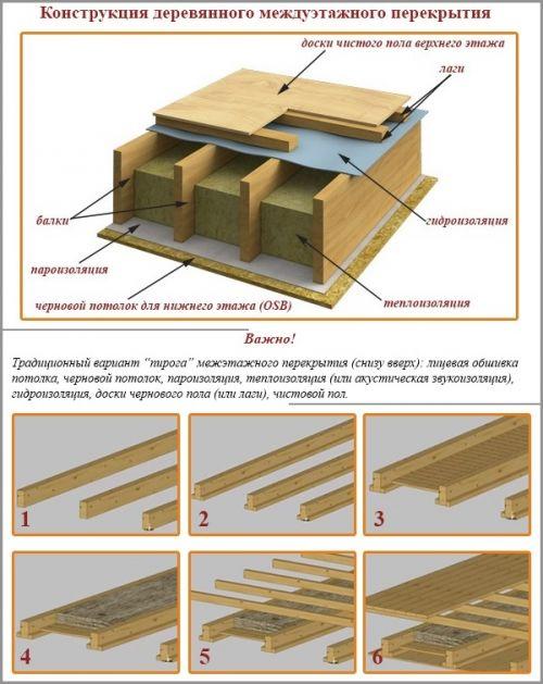 Межэтажные перекрытия по деревянным двутавровым балкам