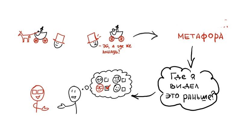 Метафора в визуализации. Три способа подбора метафоры