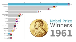 Nobel Prize Winners Timeline by Country 1901 - 2018  History Porn