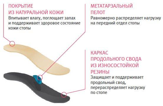 Как выбрать стельки при плоскостопии?, изображение №2