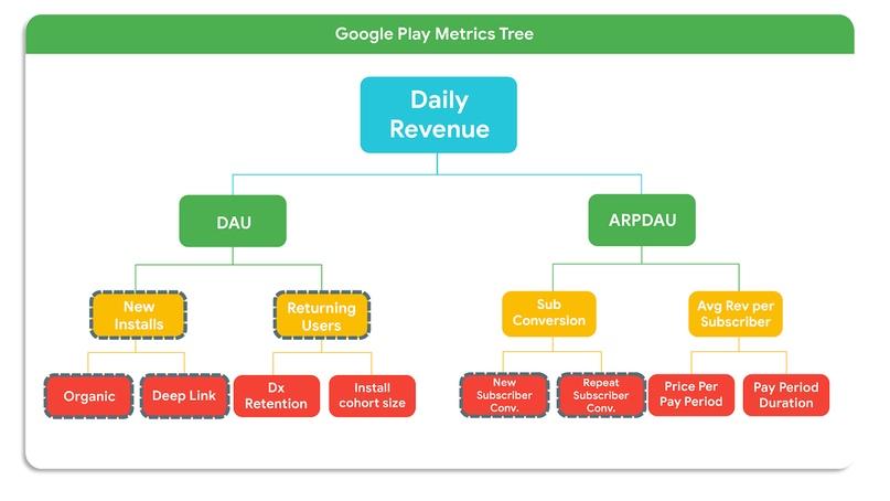 KPI гайд для приложений и игр в Google Play: управление поведением покупателя с помощью подписок, изображение №4