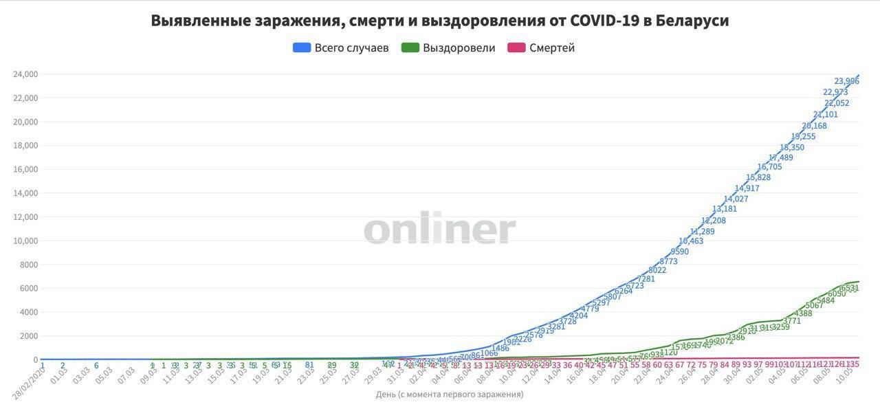 В Беларуси на 11 мая зарегистрировано 23 тыс.906 человек (+933) с COVID-19