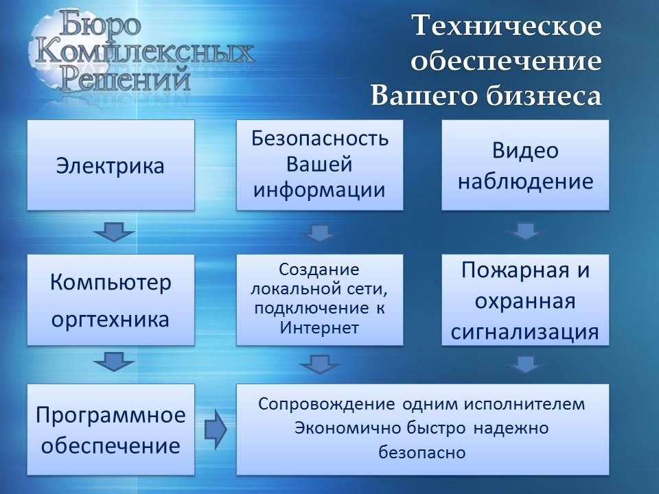Бюро комплексных решений