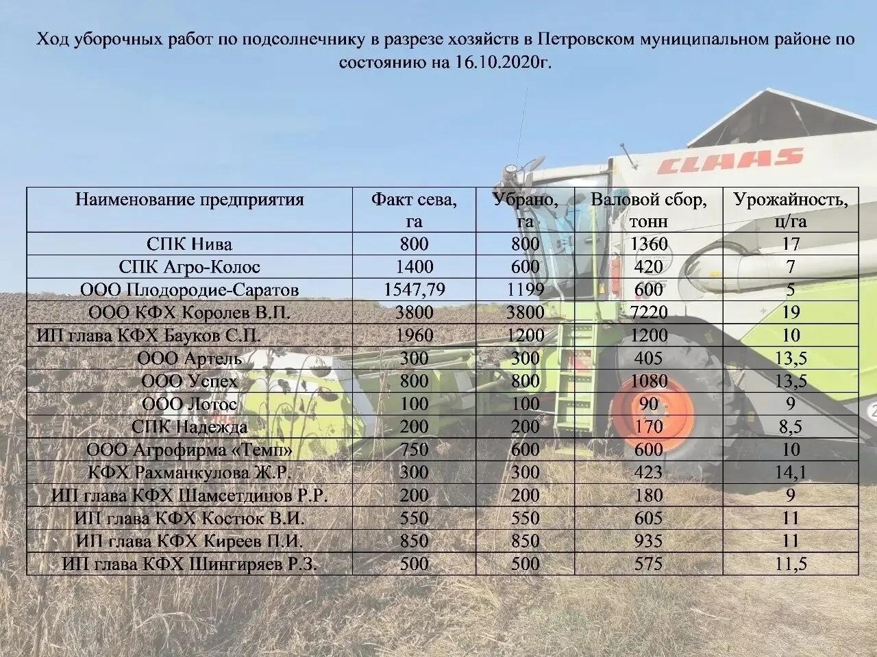 В Петровском районе аграрии продолжают сев озимых культур и вспашку зяби