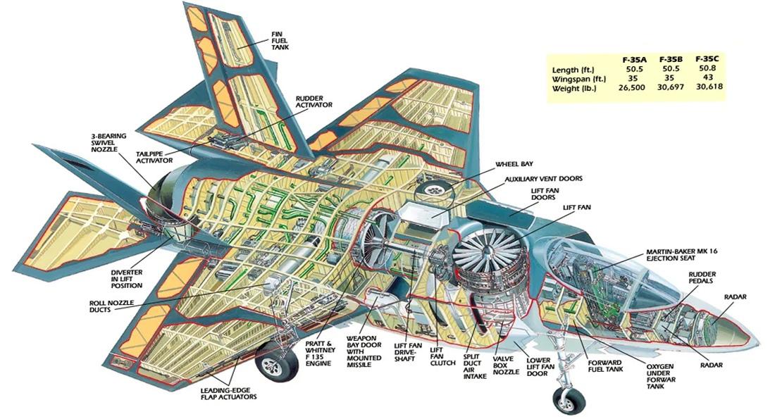 Многоцелевой самолет США