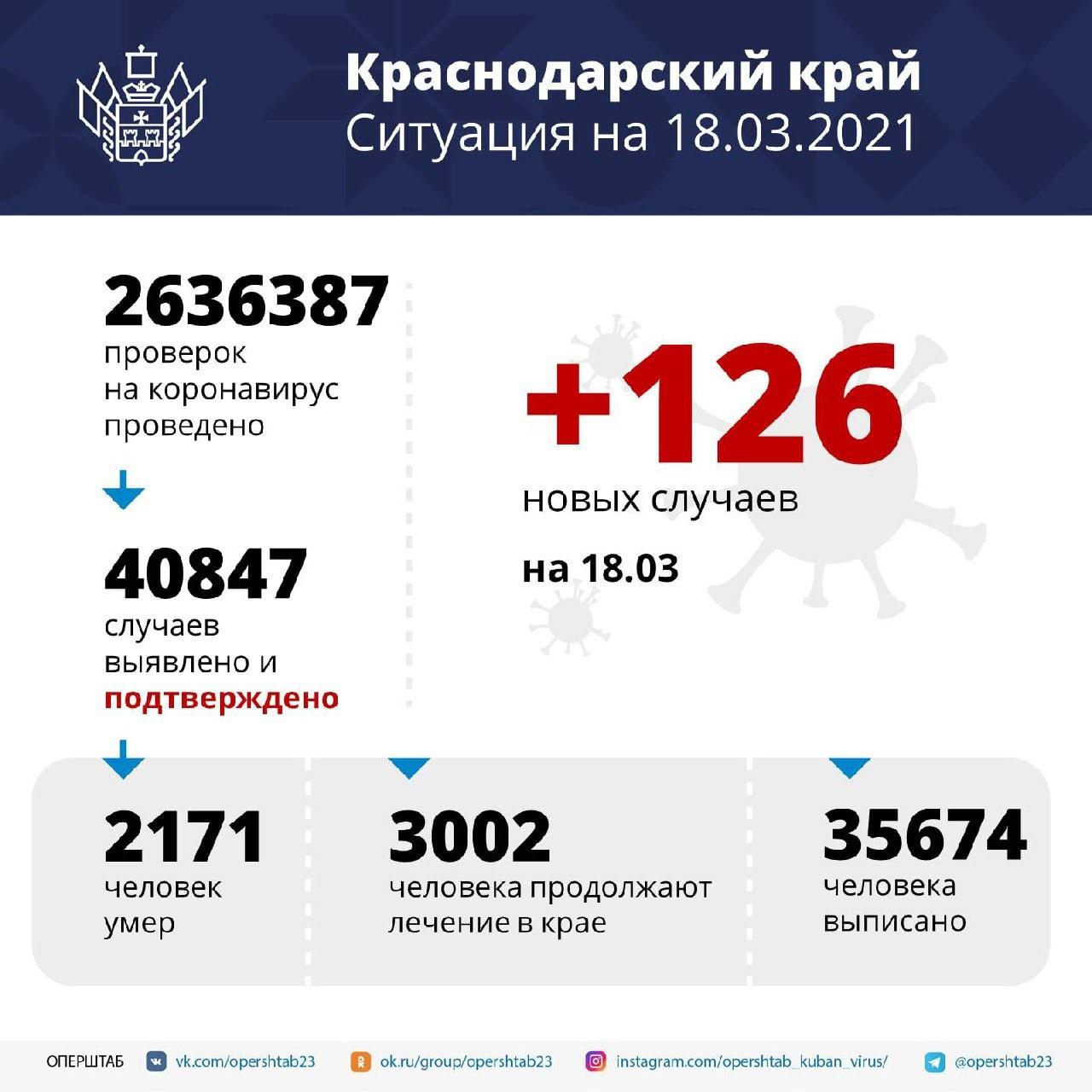 В Краснодарском крае за сутки зарегистрировали 126 заболевших...