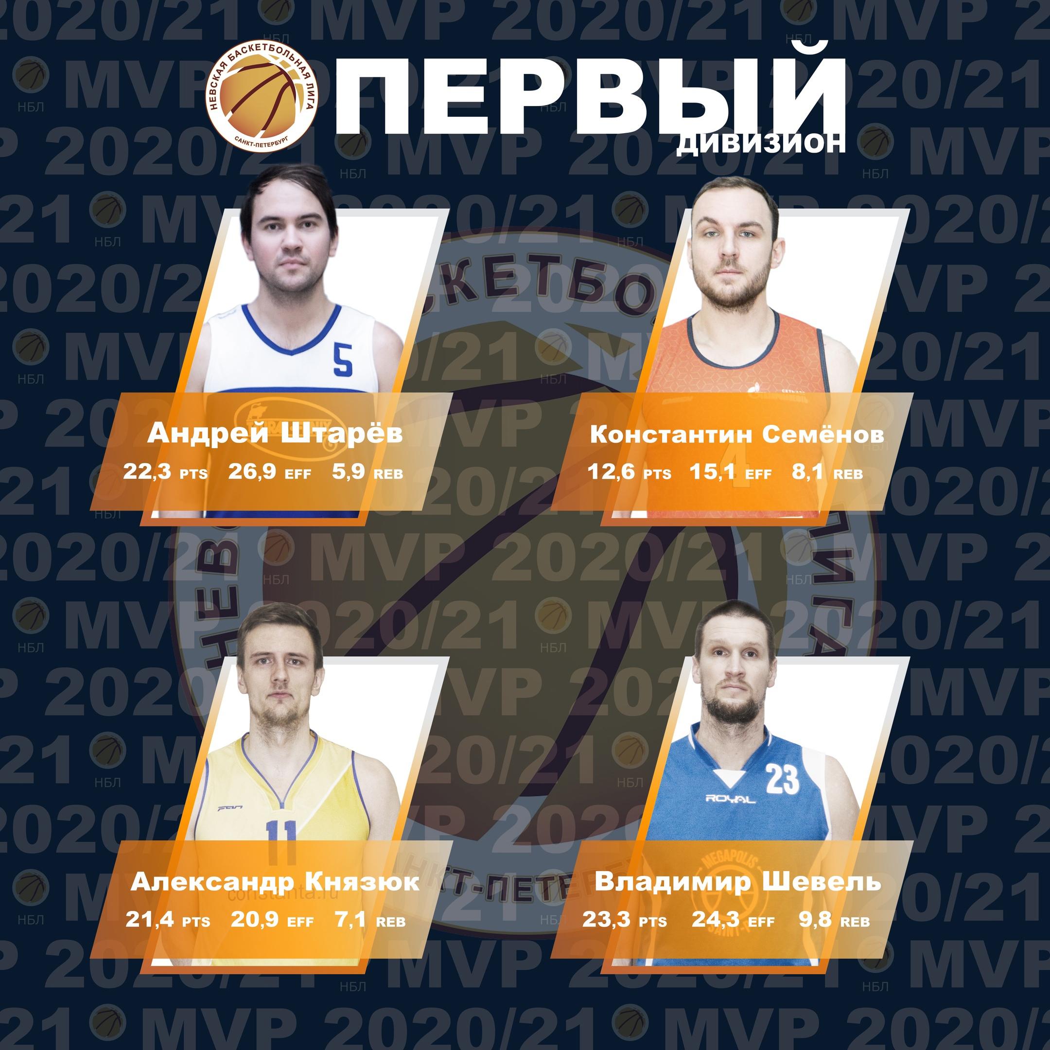 Номинанты MVP Первого Дивизиона