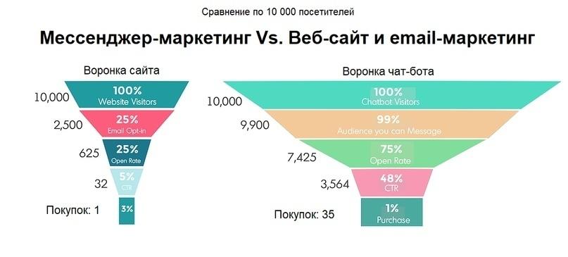 Как увеличить количество лидов при помощи мессенджер-маркетинга, изображение №1