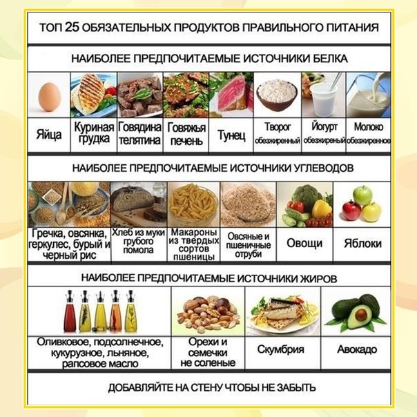 Список блюд при диете
